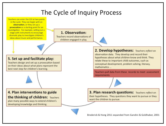 The Cycle of Inquiry